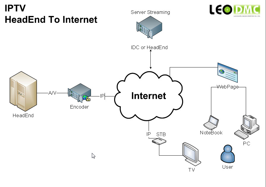 Sooper Duck Man  Iptv  Internet Protocol Tv     Vod  Video On Demand