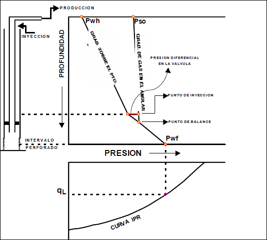 Levantamiento Artificial con Gas - Diagrama de presión de un pozo LAG