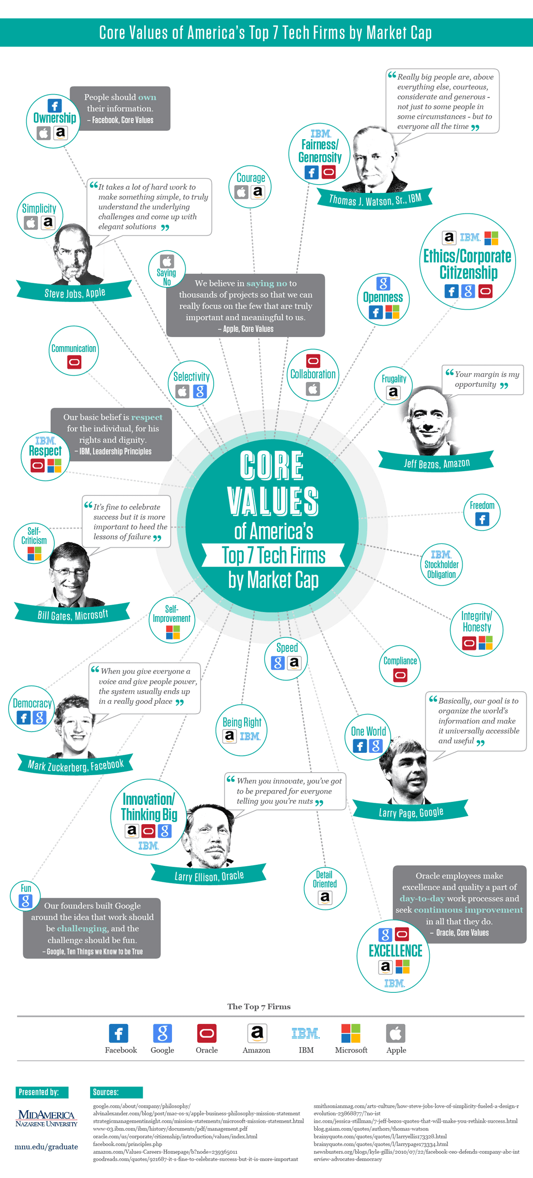 Los valores que han llevado al éxito a 7 de las compañías tecnológicas más poderosas
