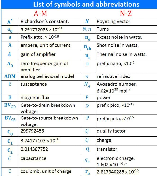 electrical  electronics study portal list   constants abbreviations
