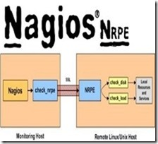 How To Monitor Remote Linux Host Using Nagios And Nrpe