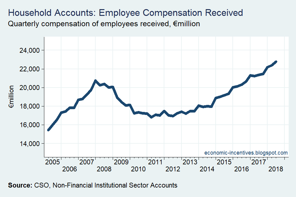 [Compensation+of+Employees+Nominal%5B2%5D]