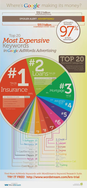 Top 20 Keyword paling mahal di adwords