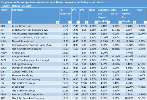 defensive dividend stocks