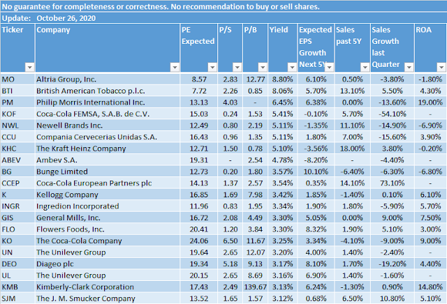 Dividend Yield - Stock, Capital, Investment: Best Yielding ...