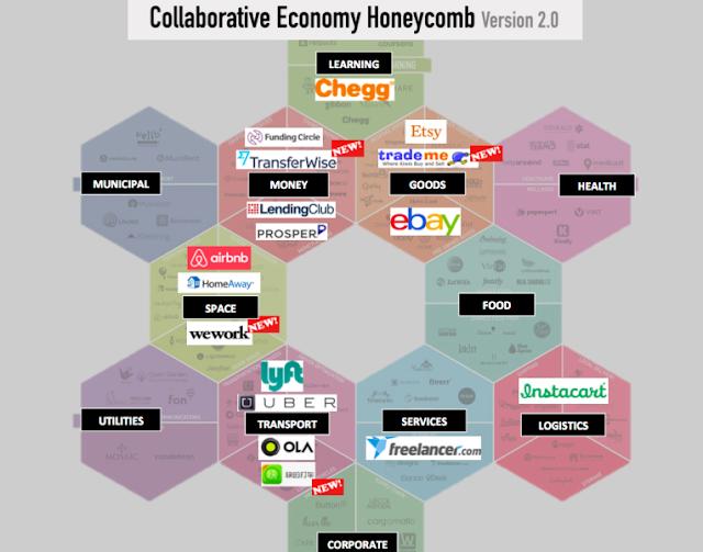 Un vistazo a los unicornios y decacornios que ha creado la economía colaborativa