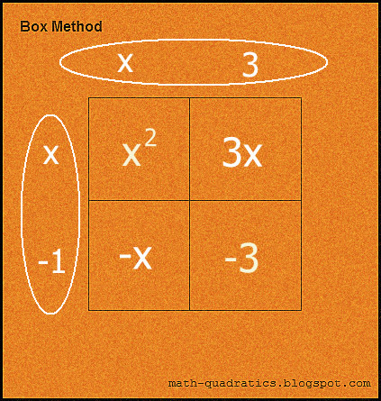 Box method: Step 5 (image)