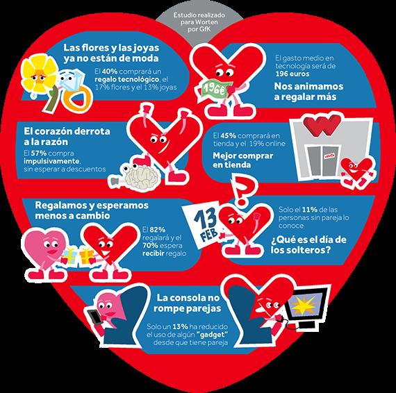 ¿Flores, bombones o tecnología por San Valentín?