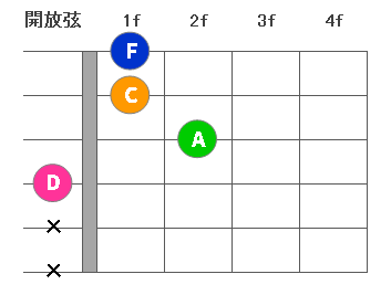 chord4-Dm7-01.png