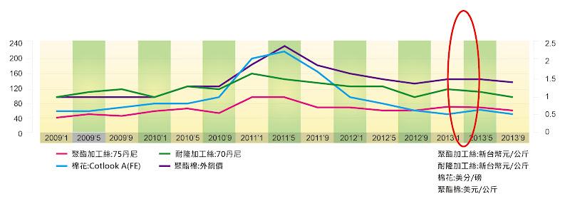 圖二 紡織原物料之價格趨勢