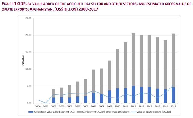GDP, by value added of the agricultural sector and other sectors, and estimated gross value of opiate exports from Afghanistan, 2000-2017. Graphic: UNODC