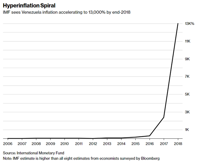 Hyperinflation Spiral: IMF sees Venezuela inflation accelerating to 13,000 percent by end-2018. The IMF estimate is higher than all eight estimates from economists surveyed by Bloomberg. Graphic: Bloomberg