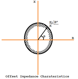 Offset Impedance Charateristics