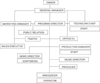 Struktur Organisasi Radio Komersial/Swasta