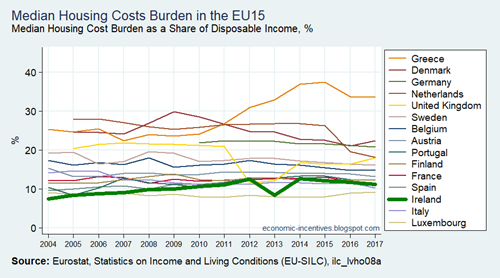 EU15 SILC Median of the Housing Cost Burden 2004-2017