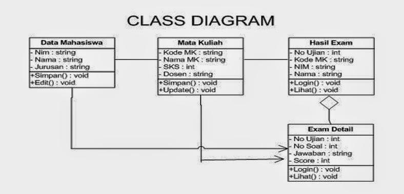 Penggunamaju seventh widuri gambar 28 class diagram ccuart Image collections