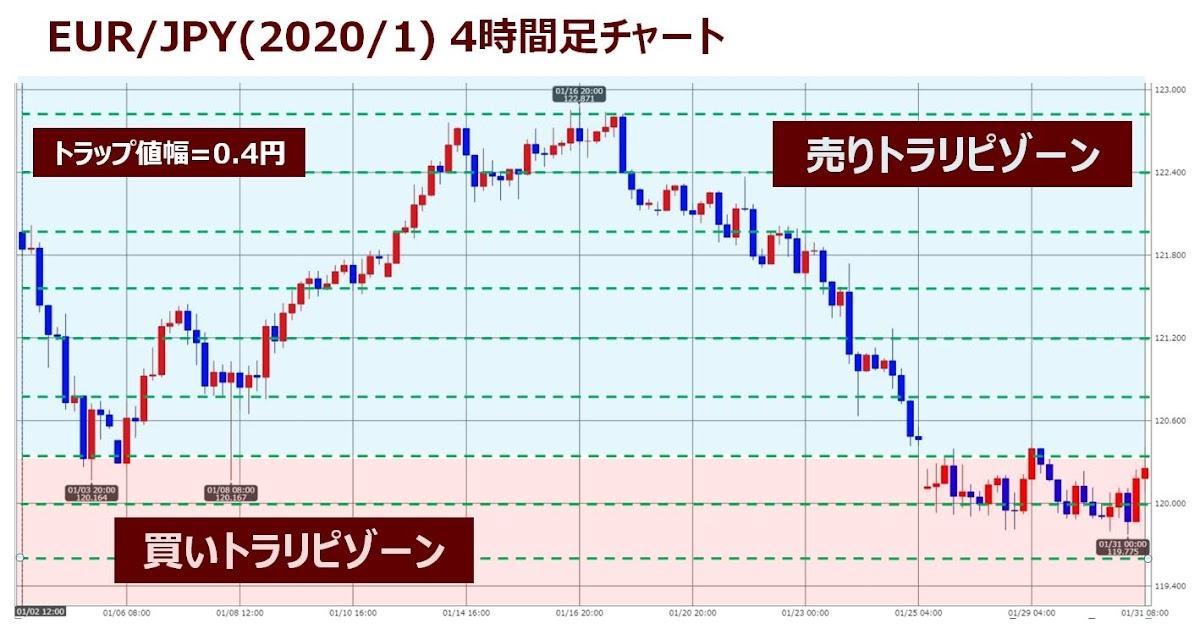 ココブロEUR/JPYのトラリピ設定1月度チャート