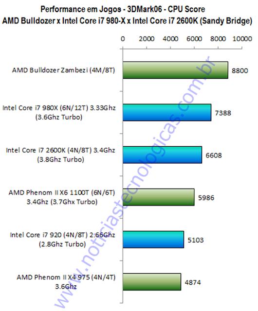 AMD Bulldozer FX-8000 x AMD Phenom II X6 1110T x Intel Core i7 980X - 3DMark06