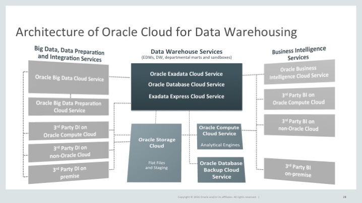 Data Warehouse Cloud Architecture