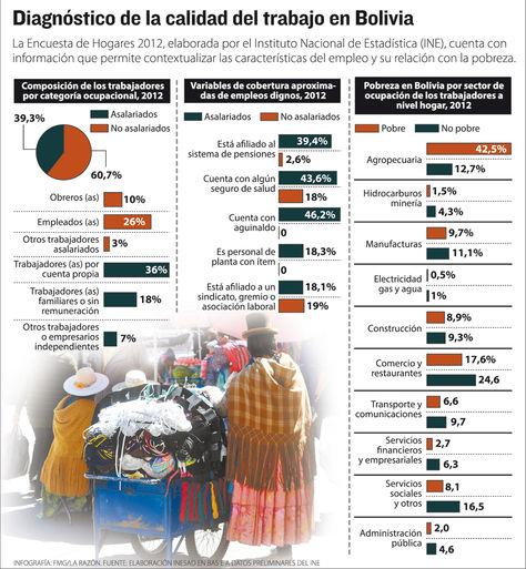 En Bolivia, solo uno de cada diez trabajadores tiene empleo digno