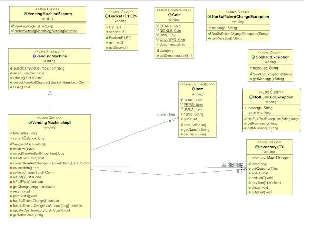 UML diagram of Vending Machine problem in Java
