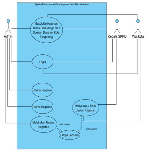 Si1212473369 widuri use case diagram perencanaan pembangunan jalan dan jembatan yang di usulkan ccuart Gallery