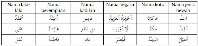 Lengkap: Cara Pembagian Isim Alam dalam Bahasa Arab dengan Mudah