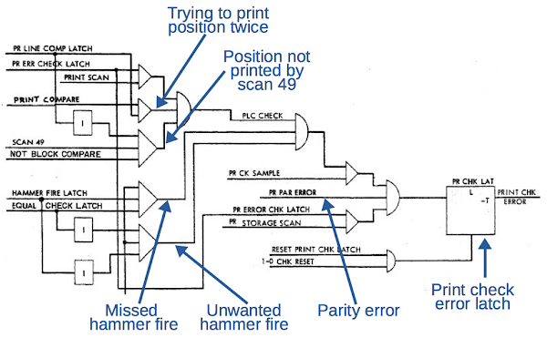 "Logic diagram of the error checking logic for the IBM 1401/1403. From Instructional Logic Diagrams page 77 ""Print Buffer Controls""."