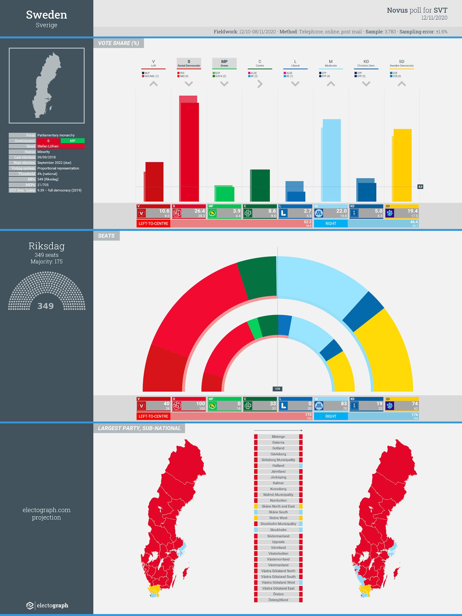 SWEDEN: Novus poll chart for SVT, 12 November 2020