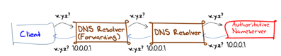 Uncertainty dns fig2