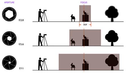 aperture dof lens
