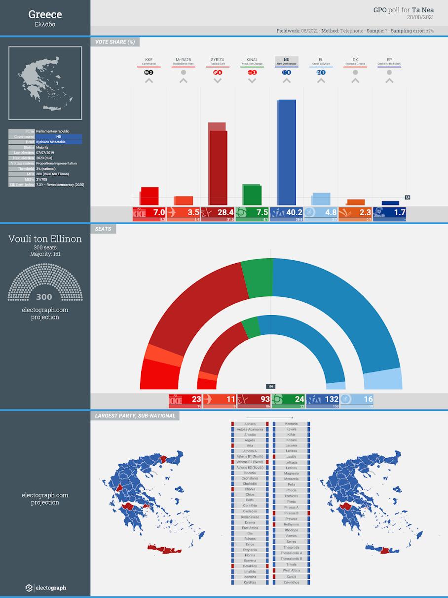 GREECE: GPO poll chart for Ta Nea, 28 August 2021
