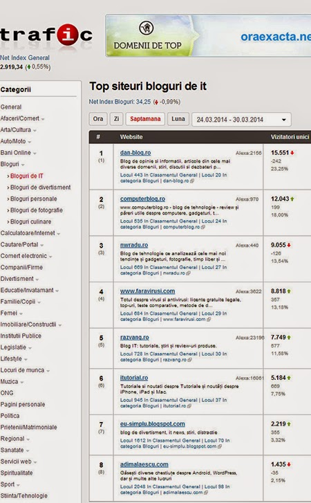 trafic.ro dan blog.ro 450 Locul 1 în categoria Bloguri IT
