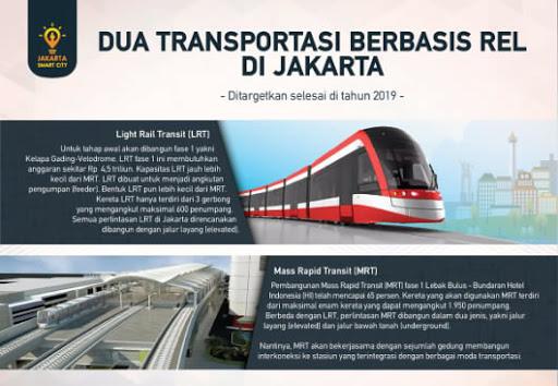 Mengenal Dua Moda Transportasi Berbasis Rel MRT dan LRT Jakarta