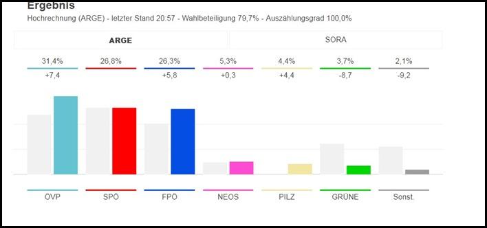 Wahlergebnis 15.10.2017