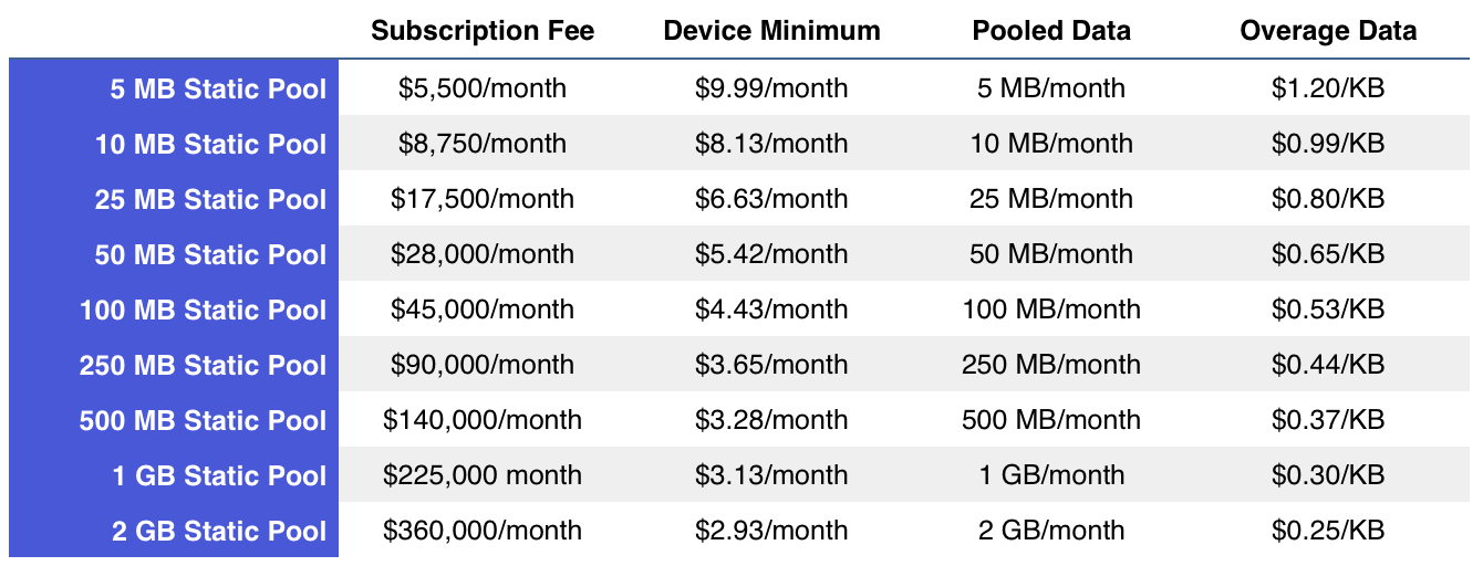 IsatData Pro Static Pool Rates