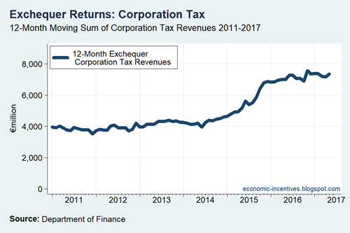 Exchequer Corporation Tax 12-Month Rolling