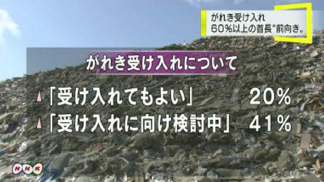 震災瓦礫受け入れ 60%以上前向き 青年会議所調べ