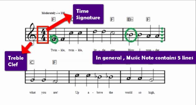 twinkle-twinkle-piano-music-sheet-details