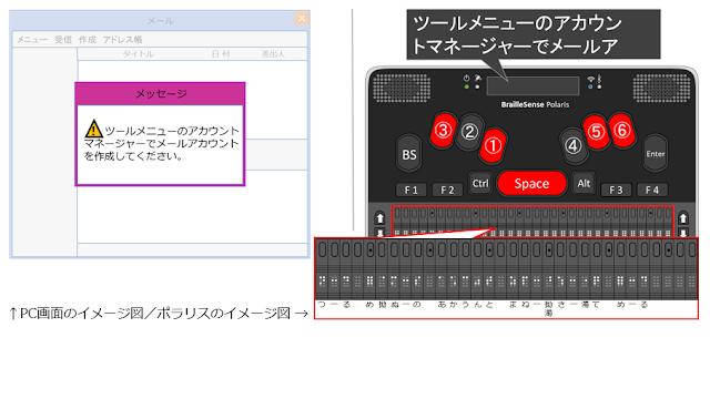 Space及び1、3、5、6が赤く示されたポラリスのイメージ図