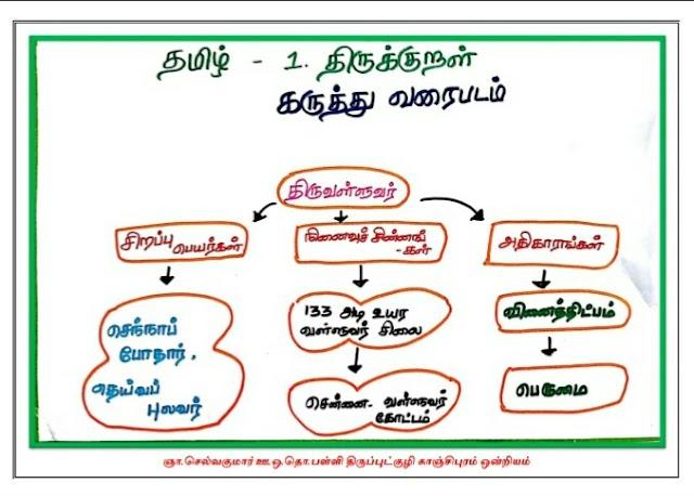 5 th Std ll-nd Term mind map (Tamil and English medium) 5ஆம் வகுப்பு இரண்டாம் பருவம் கருத்து வரைபடம் தமிழ் மற்றும் ஆங்கிலவழி மாணவர்களுக்கு.
