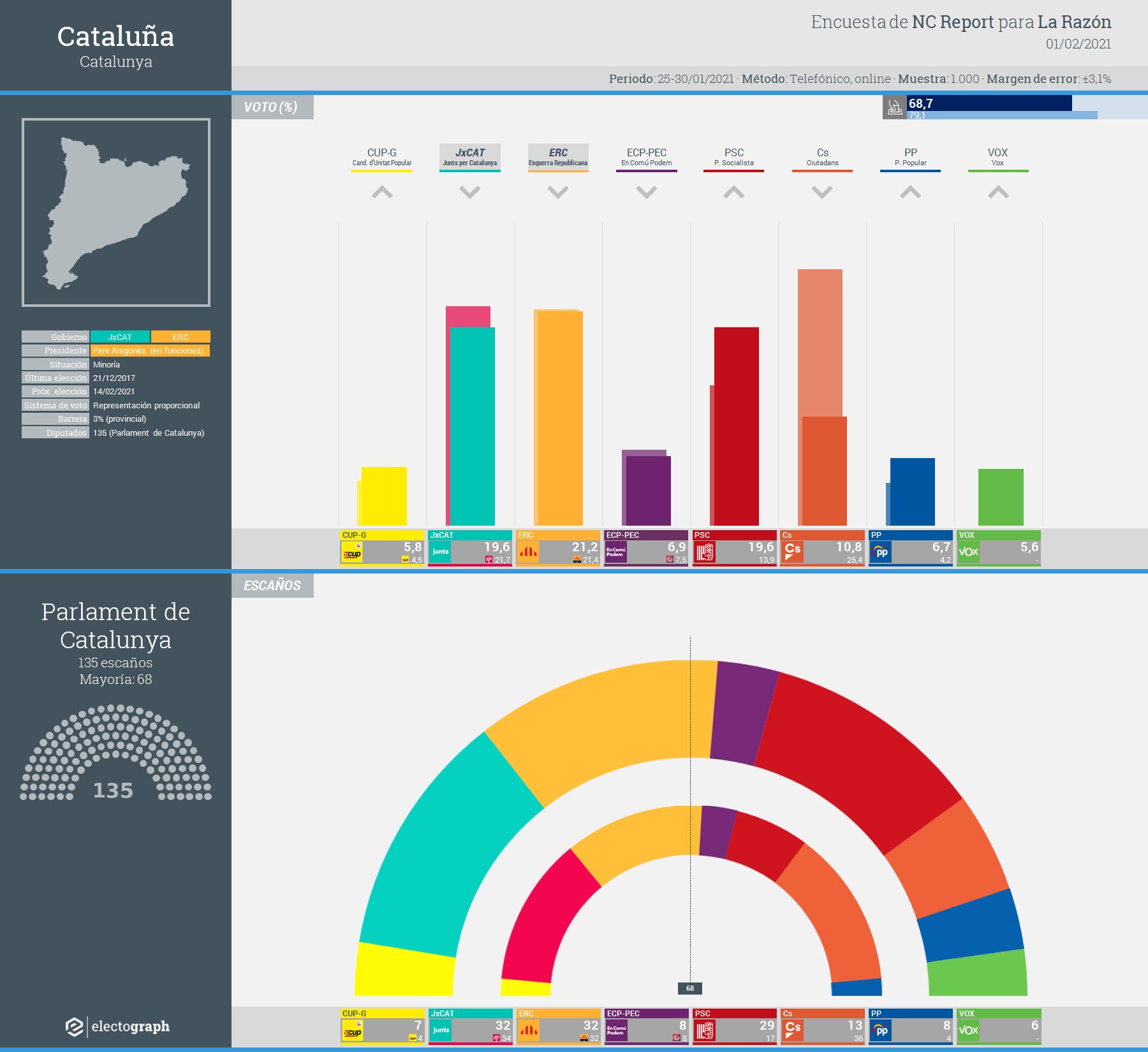 Gráfico de la encuesta para elecciones generales en Cataluña realizada por NC Report para La Razón, 1 febrero 2021
