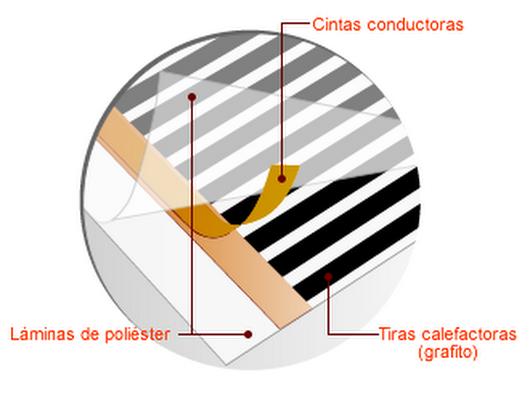 Suelo radiante el ctrico ecas google - Folio radiante electrico ...