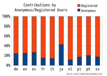 파일:Comparison_of_percentage_of_edit_number_-_IP_user_and_registered_user.png