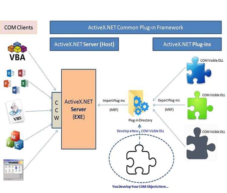 ActiveX.NET.Architecture