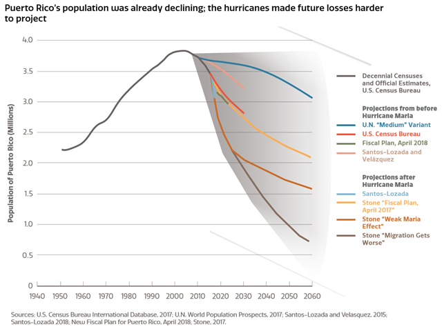 Population projections for Puerto Rico, before and after Hurricane Maria. Puerto Rico's population was already declining; the hurricanes made future losses harder to project. Graphic: Government of Puerto Rico