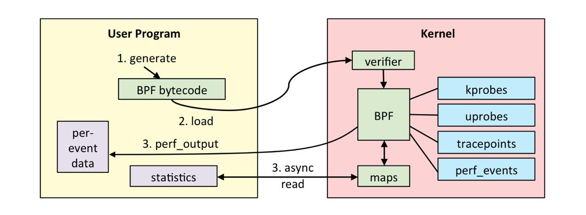 Linux ebpf internals