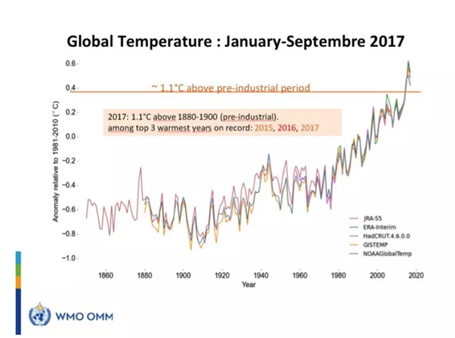 Global average surface temmperature anomaly, January 2017-September 2017, and historical. Graphic: WMO