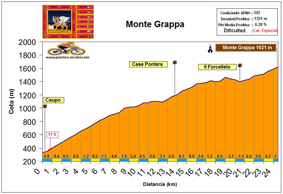 Altimetría Perfil Monte Grappa