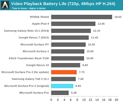 Microsoft Surface Pro 2 Video Playback Battery Life AnandTech